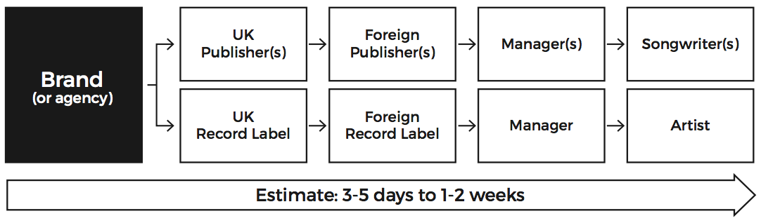 sync licensing request timeline